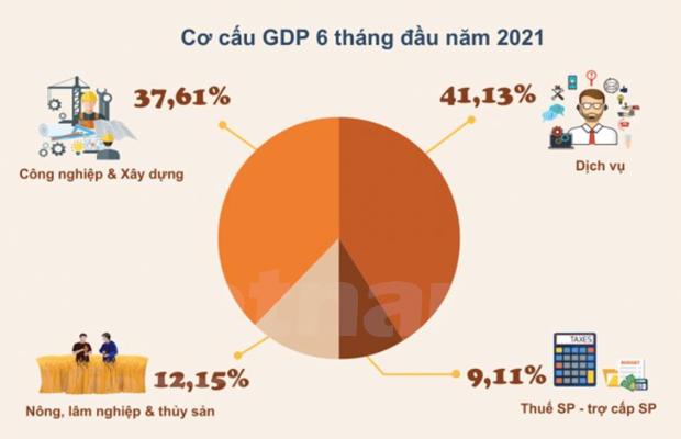 PIB de Vietnam aumenta 5,64 por ciento en seis meses de 2021 hinh anh 1
