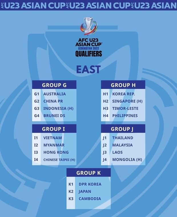 Vietnam presente en el grupo I eliminatorio para la Copa Asiatica sub-23 de futbol hinh anh 1