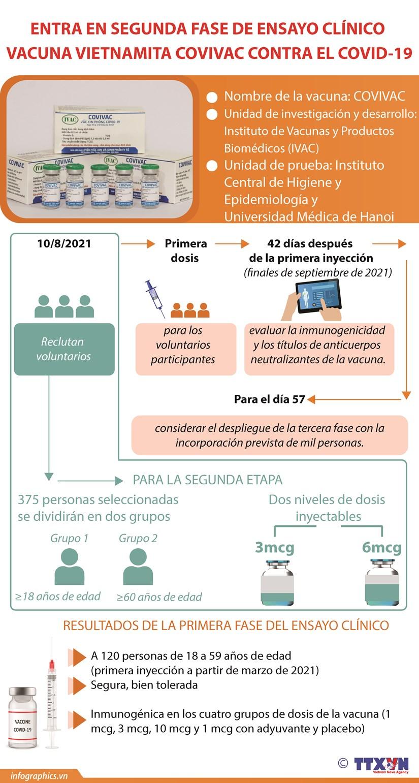 Entra en segunda fase de ensayo clinico vacuna vietnamita Covivac contra el COVID-19 hinh anh 1