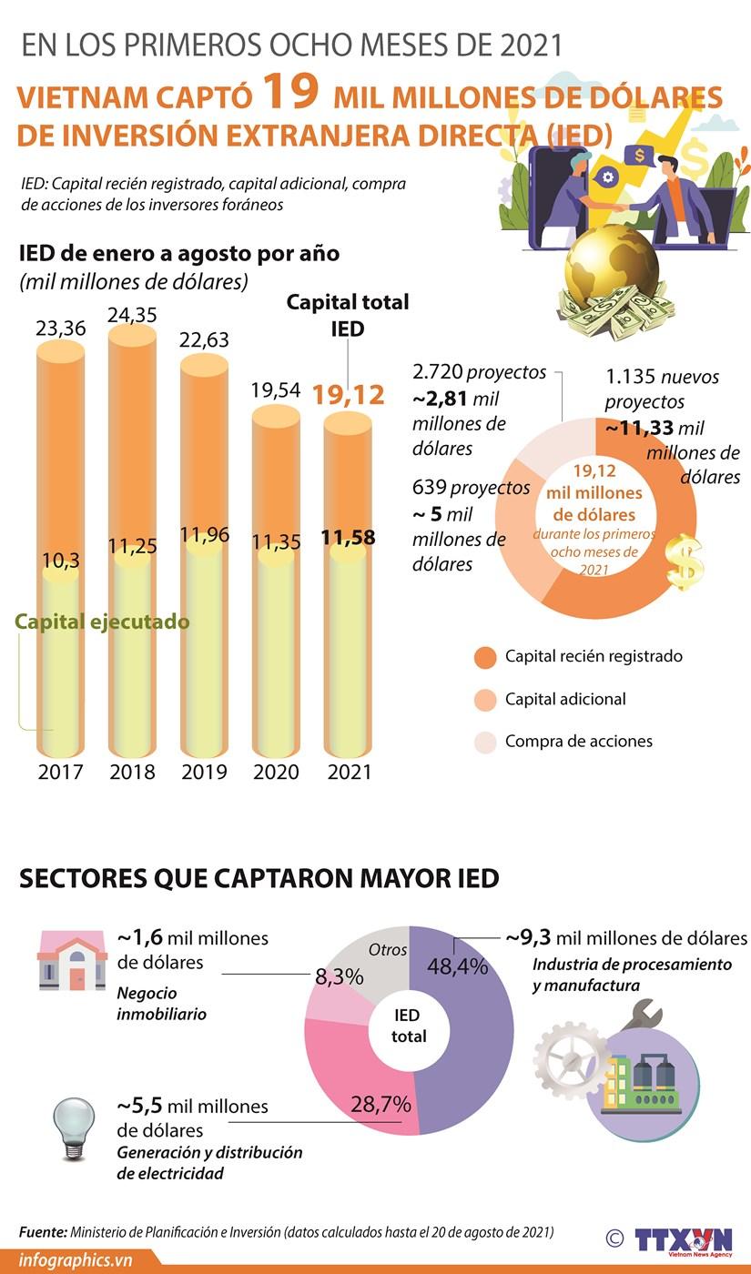 IED de Vietnam alcanza 19 mil millones de dolares de enero a agosto hinh anh 1