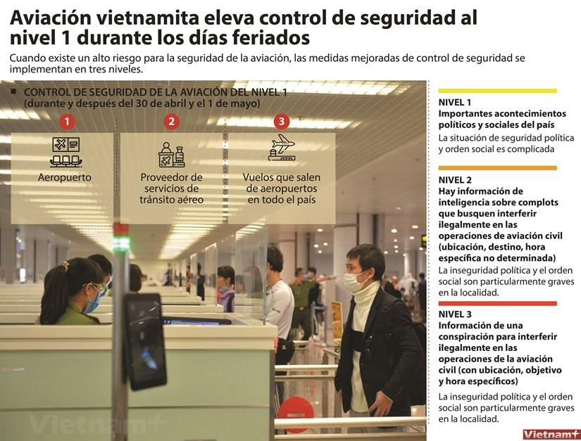 Aviacion vietnamita eleva control de seguridad al nivel 1 durante los dias feriados hinh anh 1