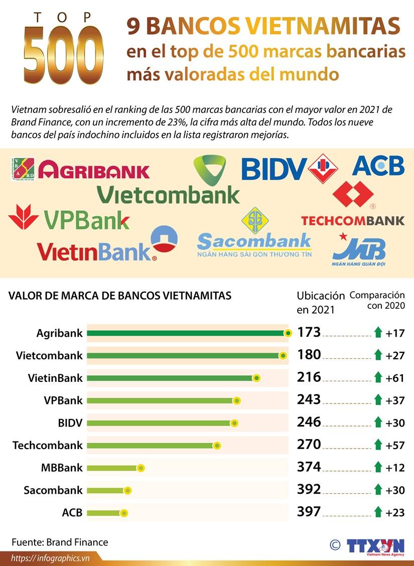 Nueve instituciones vietnamitas en top 500 marcas bancarias mas valoradas del mundo hinh anh 1