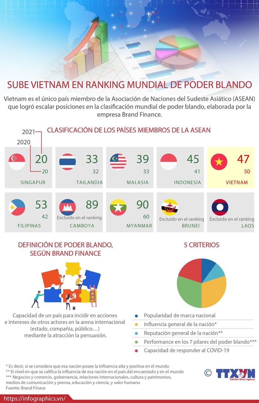 Vietnam progresa en terminos de poder blando hinh anh 1