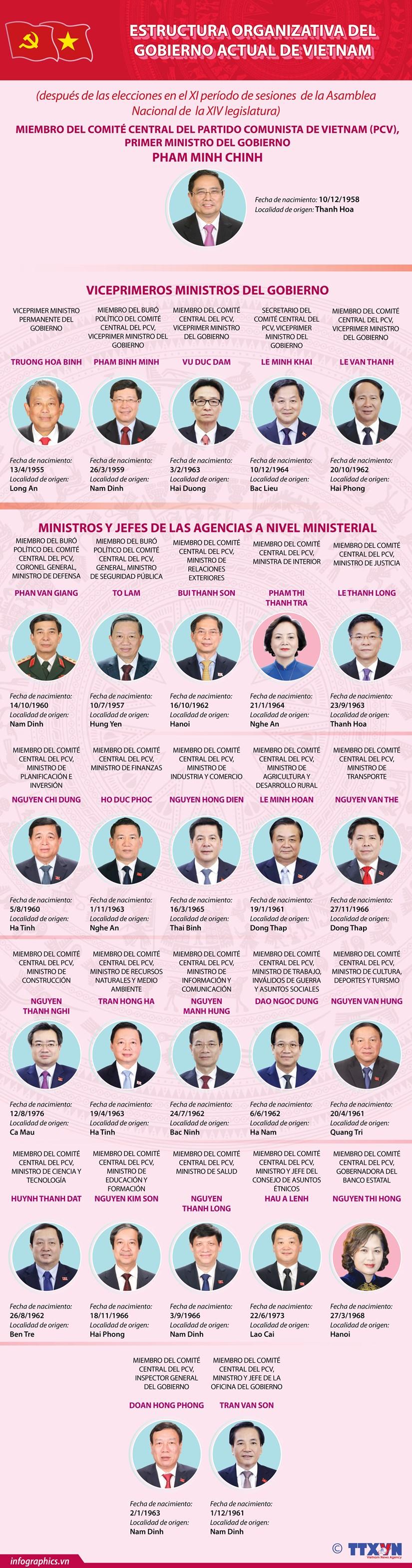Estructura organizativa del Gobierno actual de Vietnam hinh anh 1