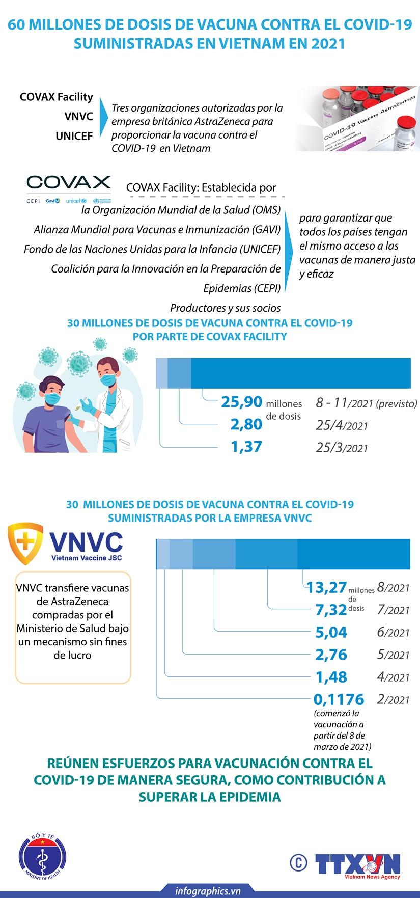 60 millones de dosis de vacuna contra el COVID-19 suministradas en Vietnam en 2021 hinh anh 1