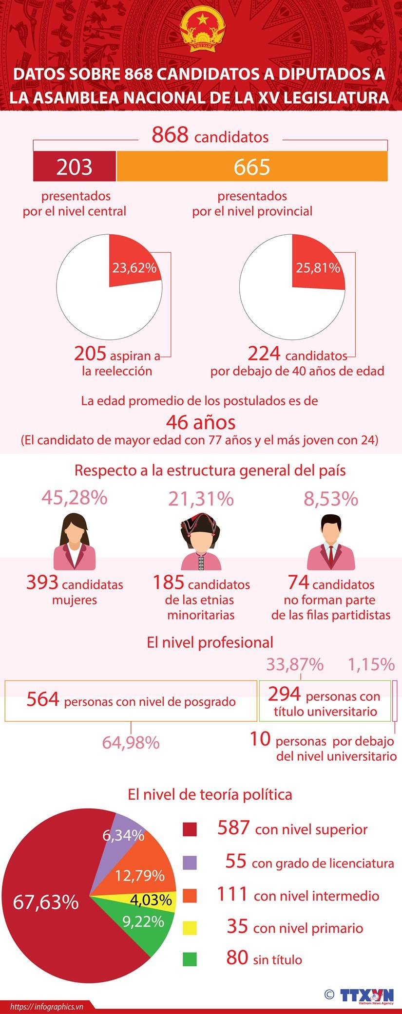 Datos sobre 868 candidatos a diputados a la Asamblea Nacional de la XV legislatura hinh anh 1