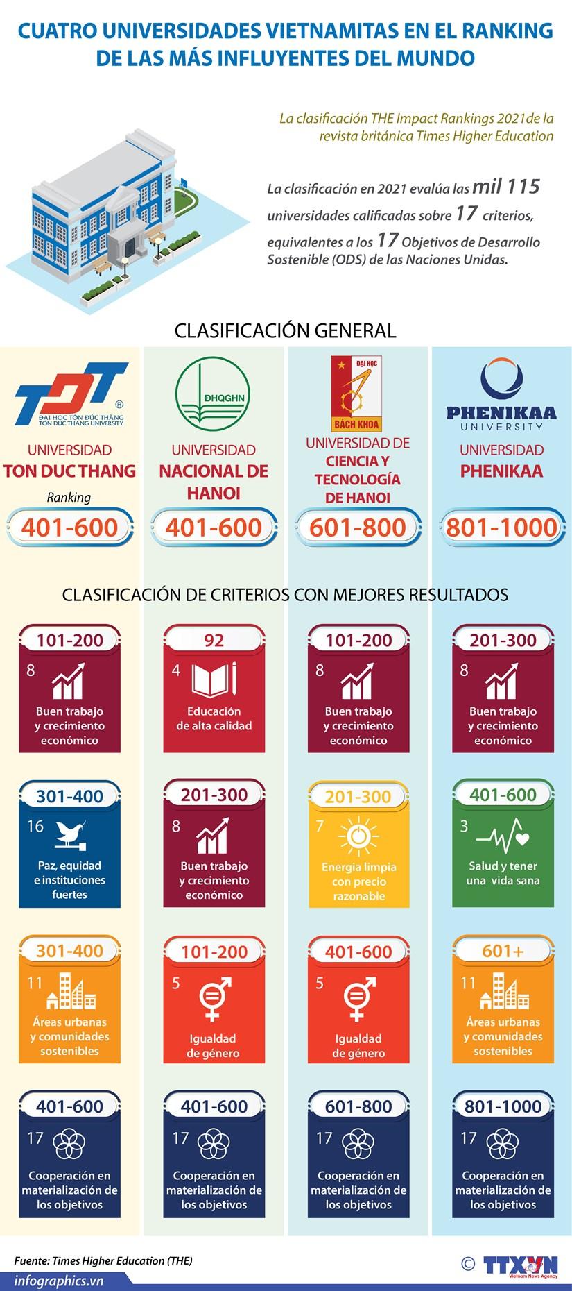 Cuatro universidades vietnamitas en el ranking de las mas influyentes del mundo hinh anh 1