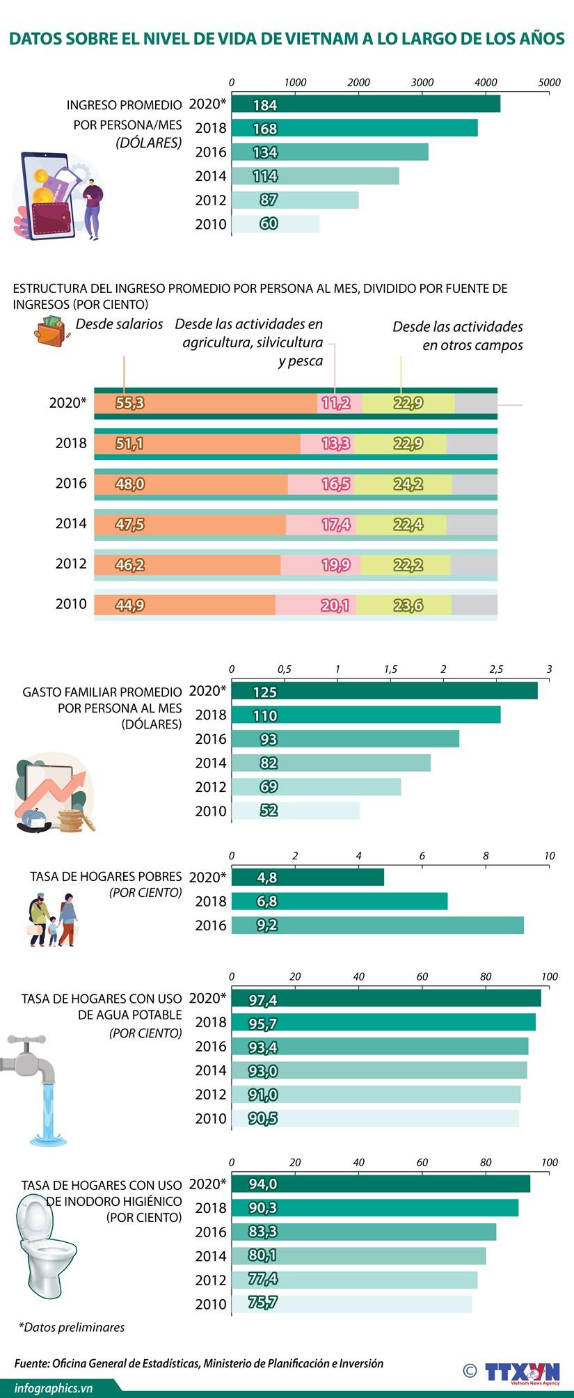 Datos sobre el nivel de vida en Vietnam a lo largo de los anos hinh anh 1