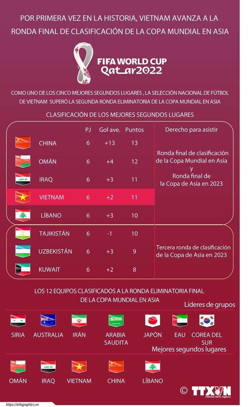 Por primera vez en la historia, Vietnam avanza a la ronda final de clasificacion de la copa del mundo en Asia hinh anh 1