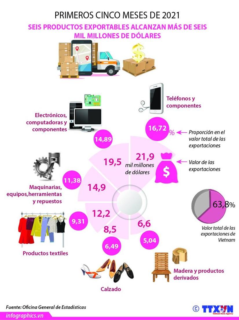 Seis productos exportables de Vietnam alcanzan mas de seis mil millones de dolares hinh anh 1