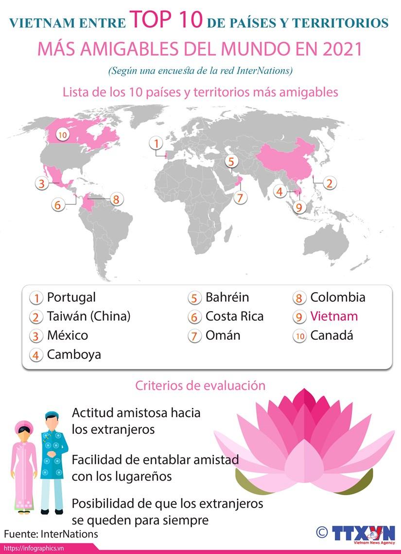 Vietnam entre top 10 de paises y territorios mas amigables del mundo en 2021 hinh anh 1