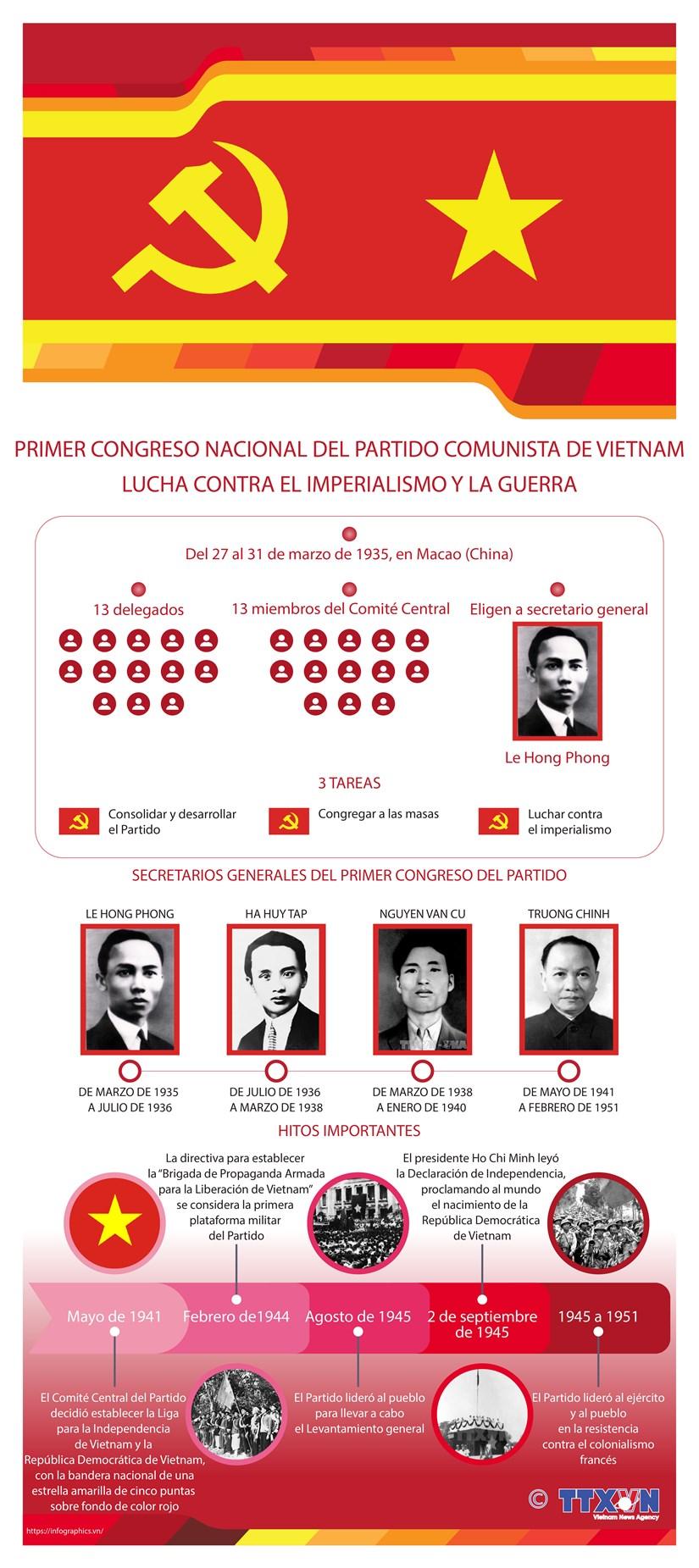 PRIMER CONGRESO NACIONAL DEL PARTIDO COMUNISTA DE VIETNAM hinh anh 1