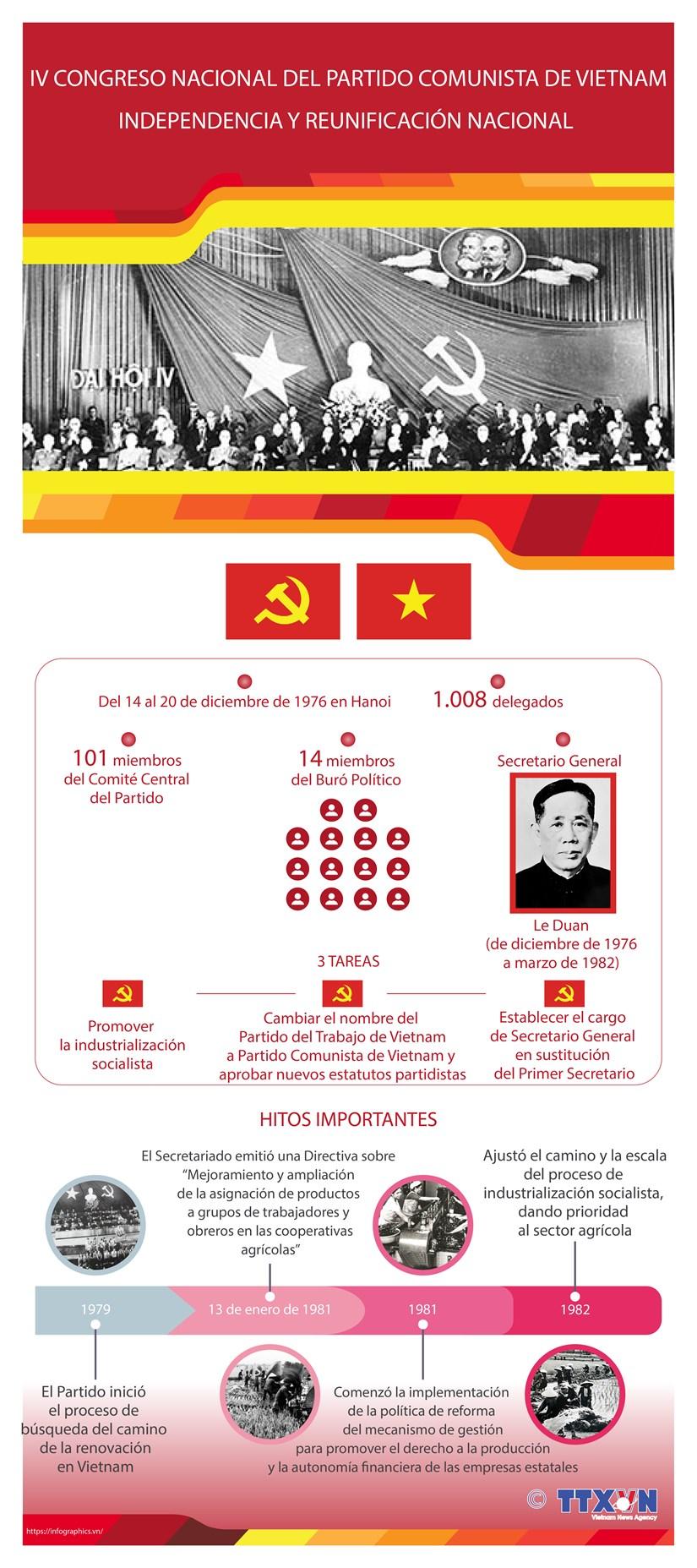 El IV Congreso Nacional del Partido Comunista de Vietnam hinh anh 1