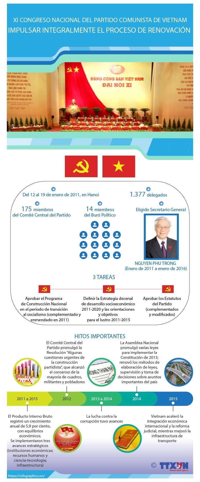 El XI Congreso Nacional del Partido Comunista de Vietnam hinh anh 1