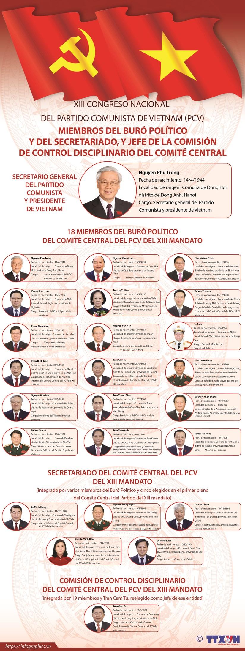 Miembros del Buro Politico y del Secretariado, y Jefe de la Comision de Control Disciplinario del Comite Central del PCV hinh anh 1