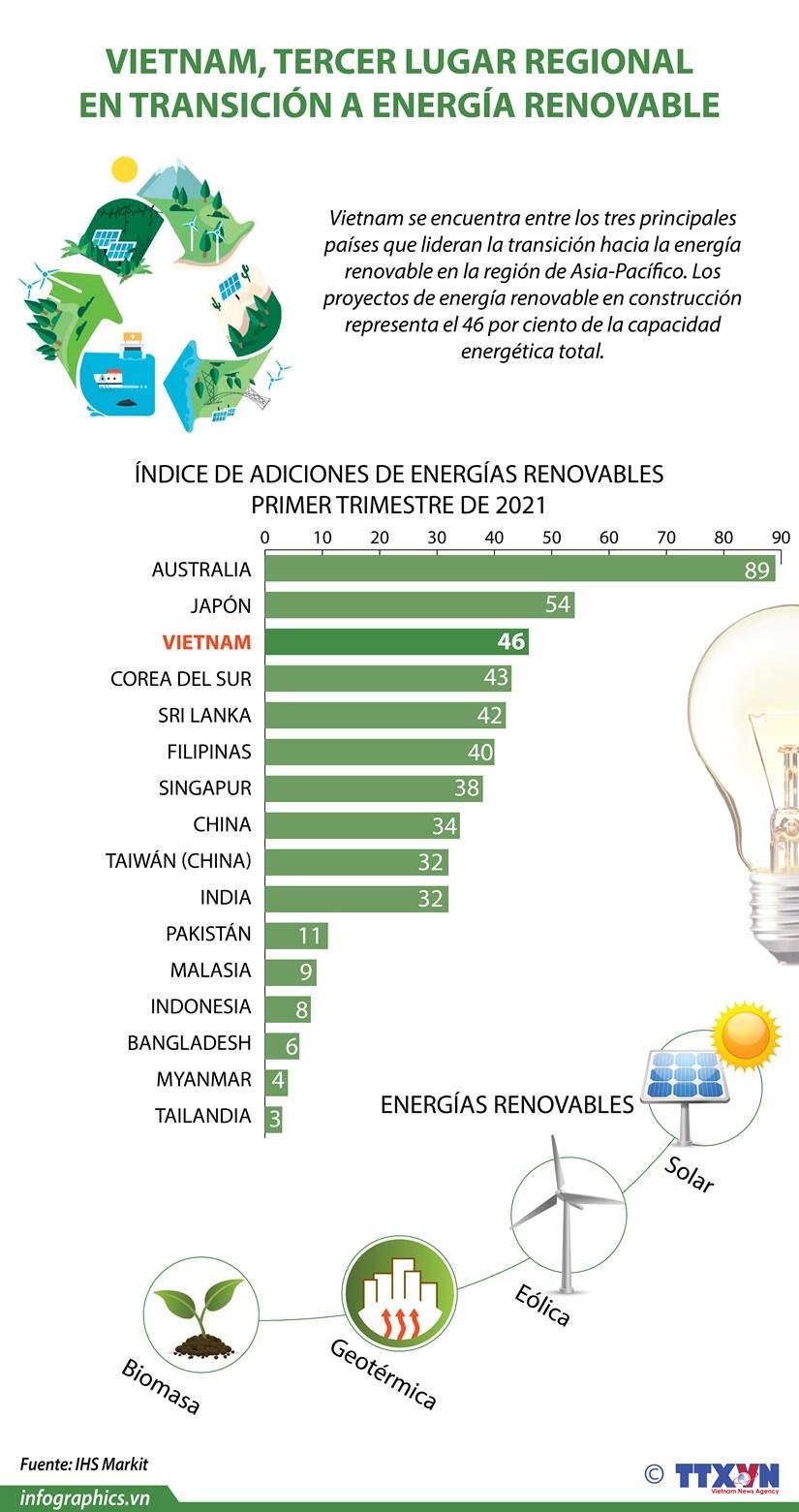 Vietnam, tercer lugar regional en transicion a energia renovable hinh anh 1