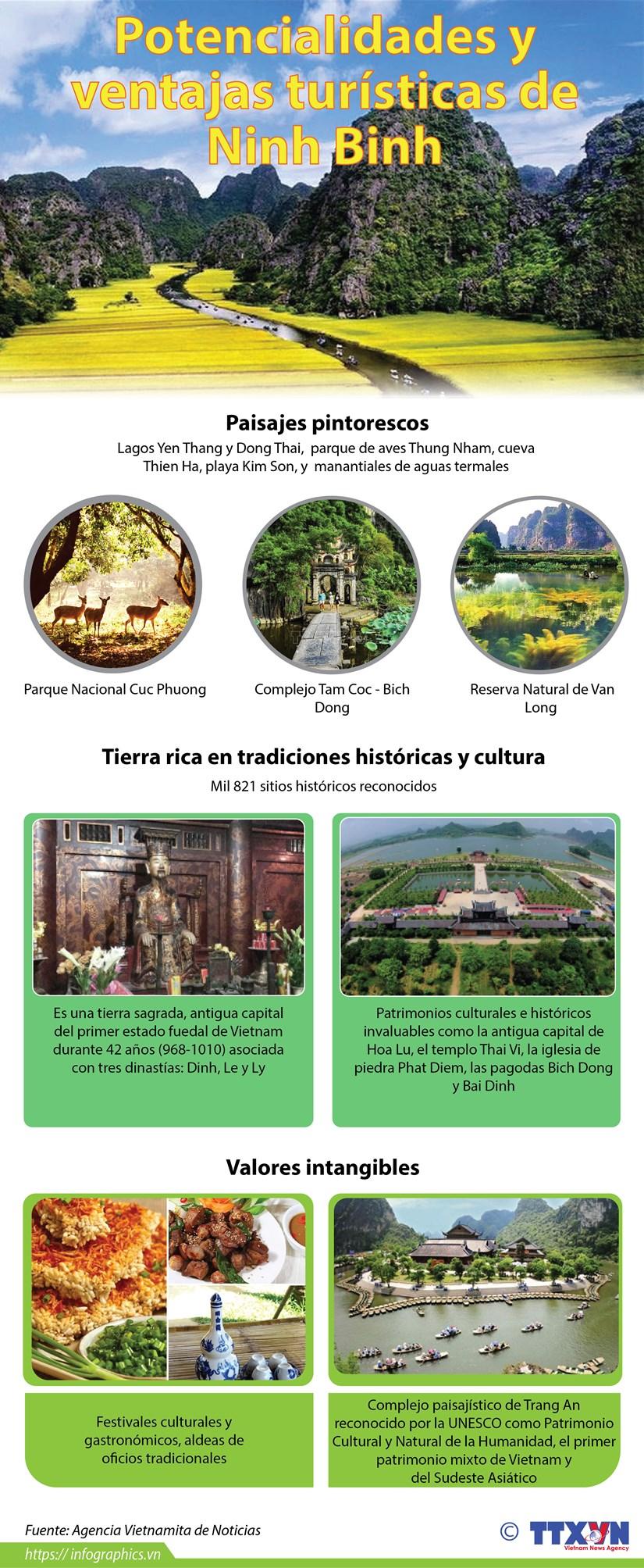 Potencialidades y ventajas turisticas de Ninh Binh hinh anh 1