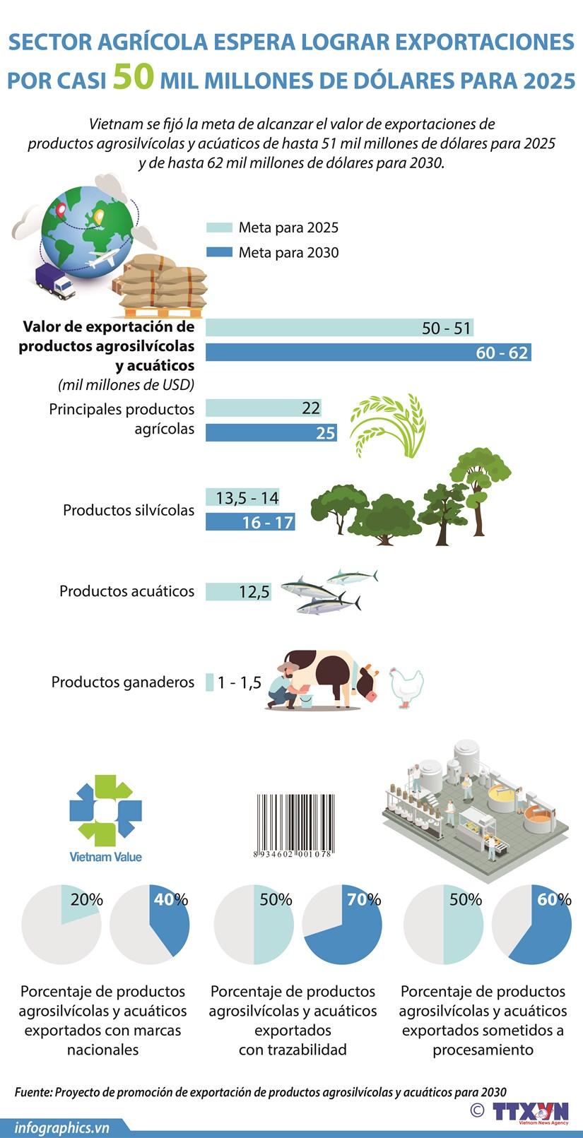 Sector agricola de Vietnam esperar lograr exportaciones por casi 50 mil millones de dolares para 2025 hinh anh 1