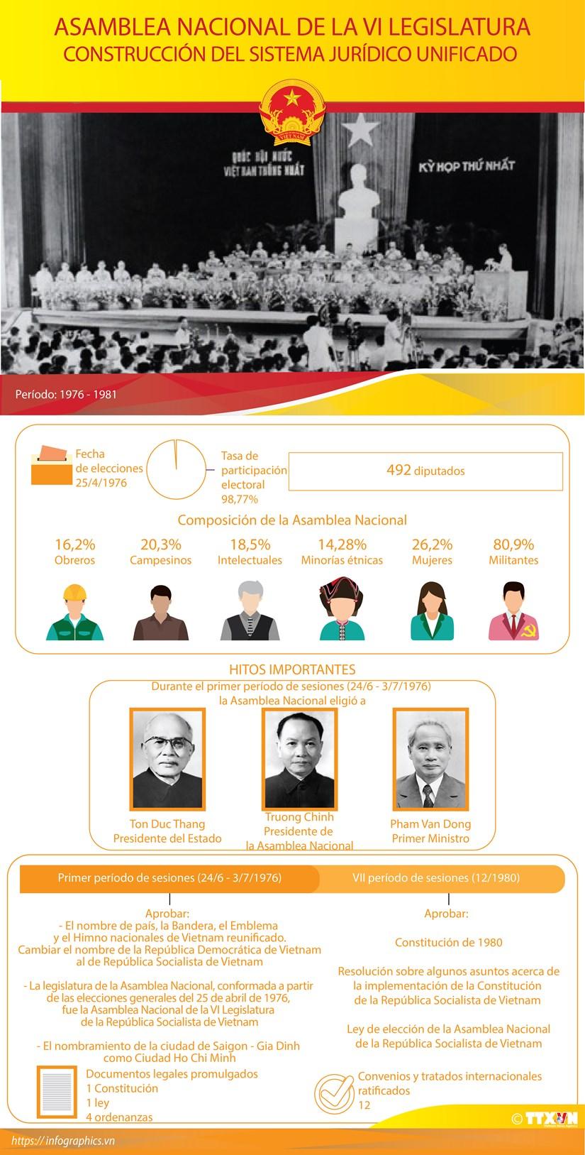Asamblea Nacional de la VI Legislatura hinh anh 1