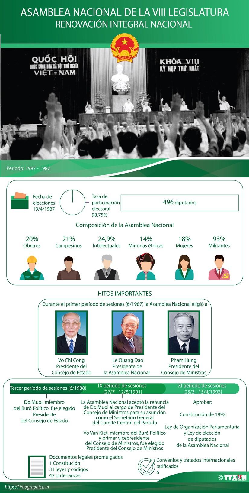 Asamblea Nacional de la VIII Legislatura hinh anh 1