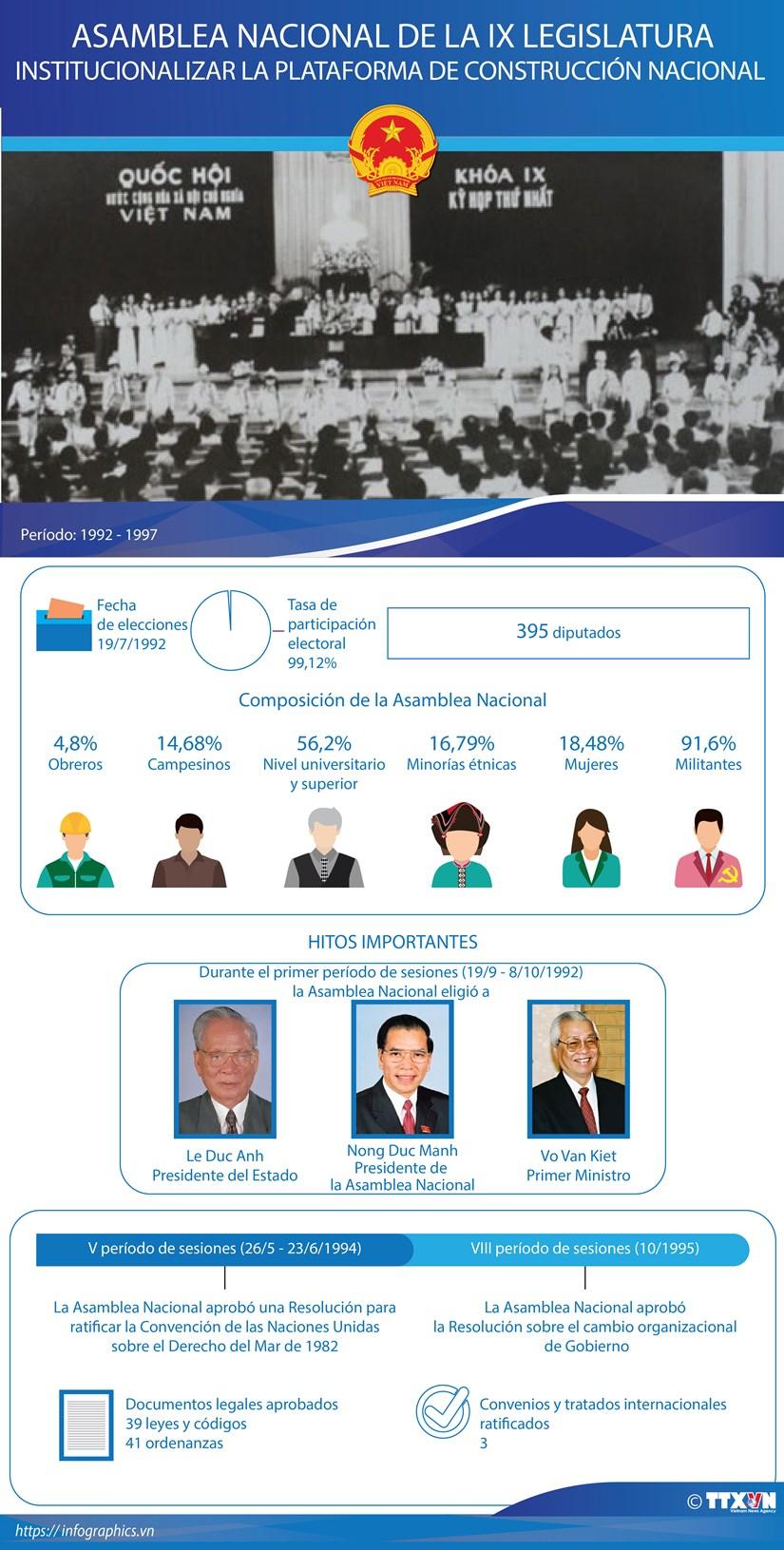 Asamblea Nacional de la IX Legislatura hinh anh 1