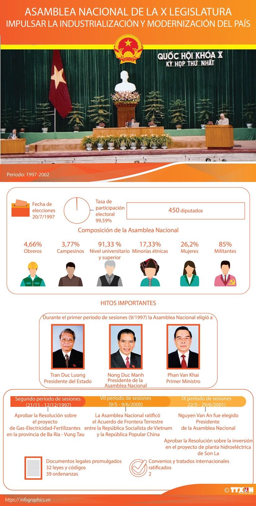 Asamblea Nacional de la X Legislatura hinh anh 1