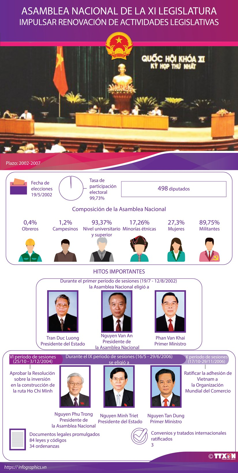 Asamblea Nacional de la XI Legislatura hinh anh 1