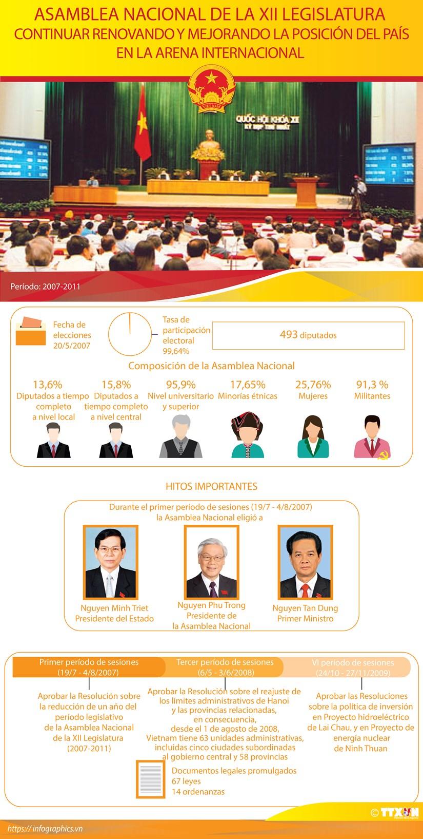 Asamblea Nacional de la XII Legislatura hinh anh 1