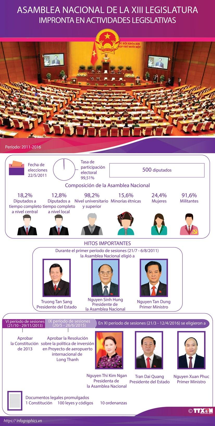 Asamblea Nacional de la XIII Legislatura hinh anh 1