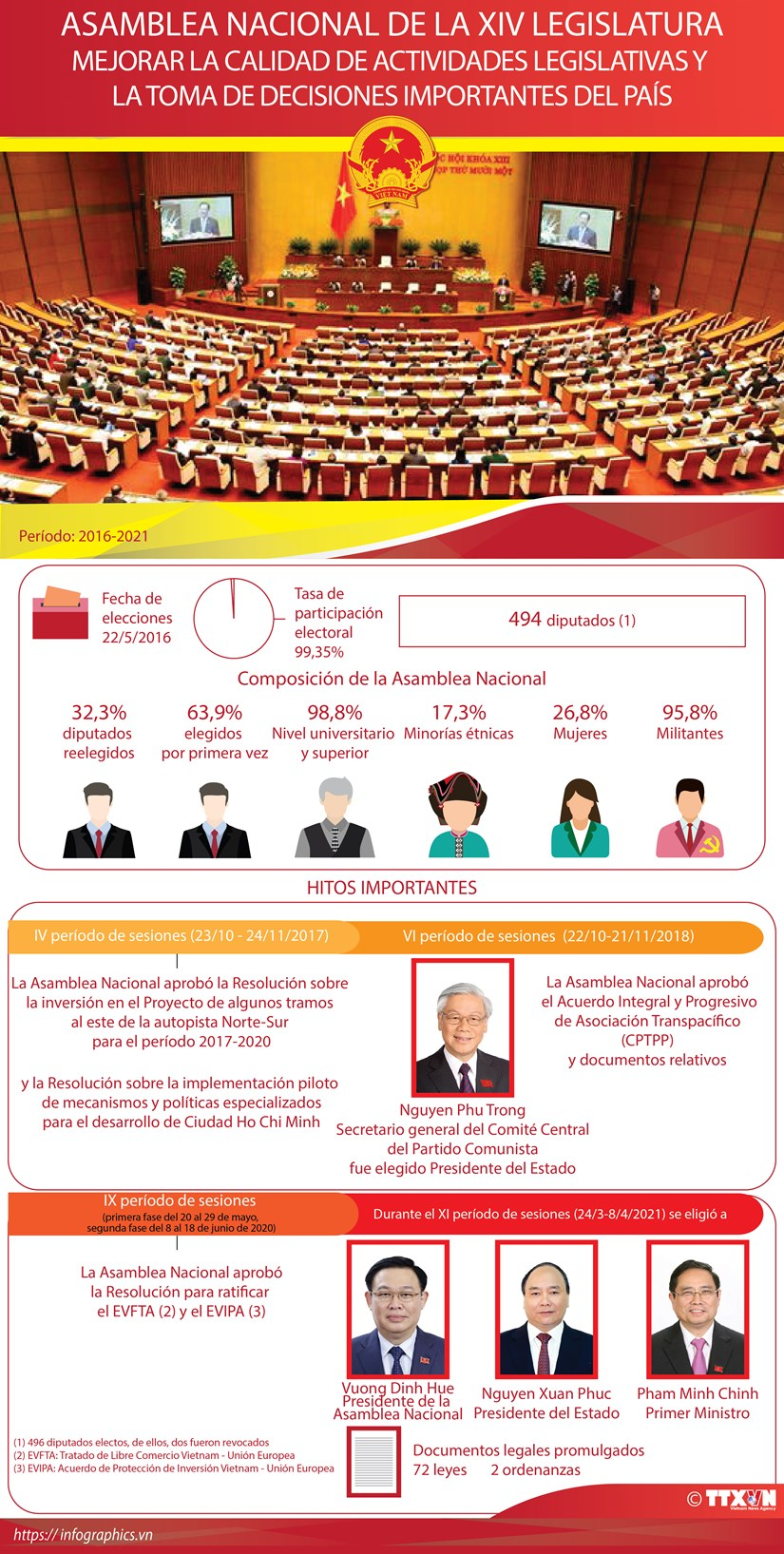 Asamblea Nacional de la XIV Legislatura hinh anh 1