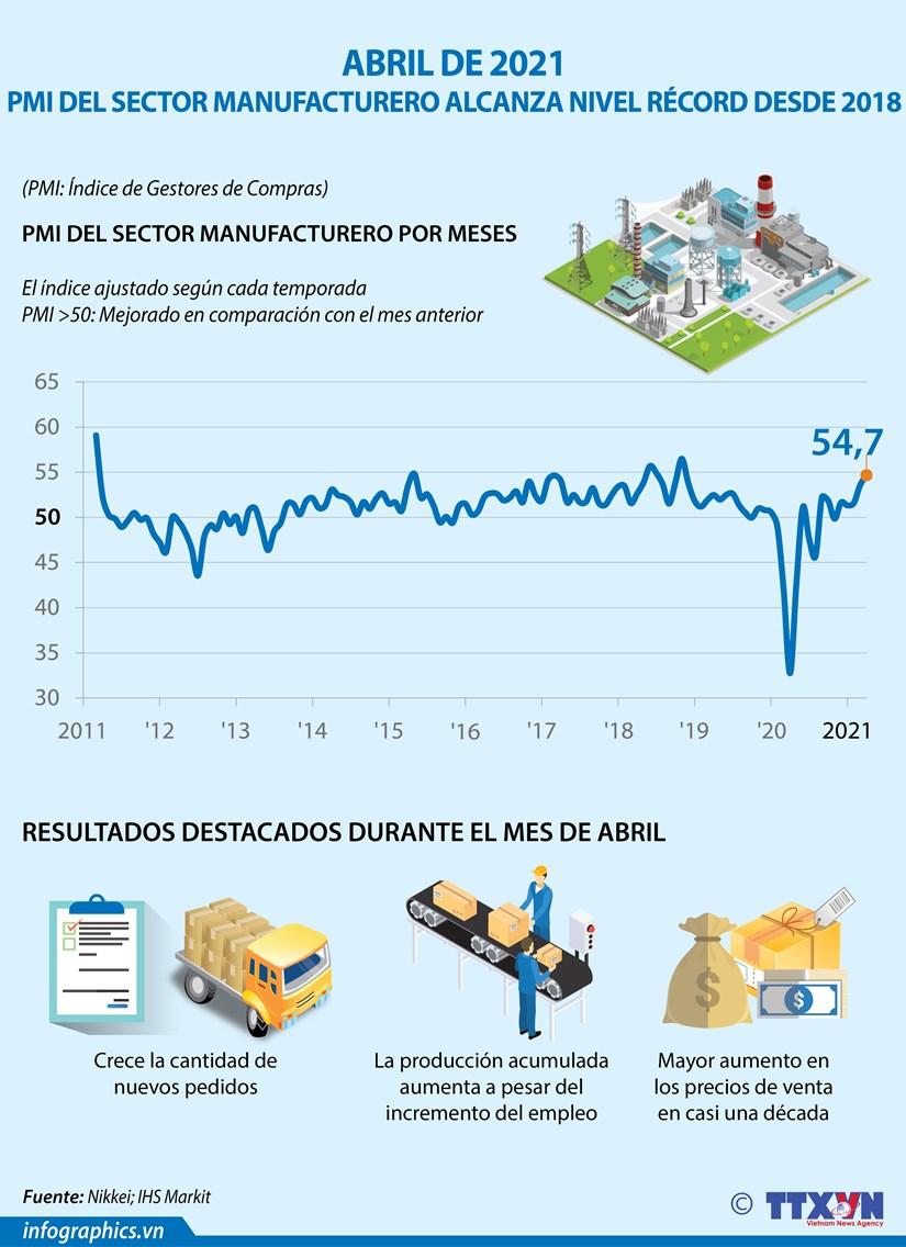 PMI del sector manufacturero de Vietnam alcanza nivel record desde 2018 hinh anh 1
