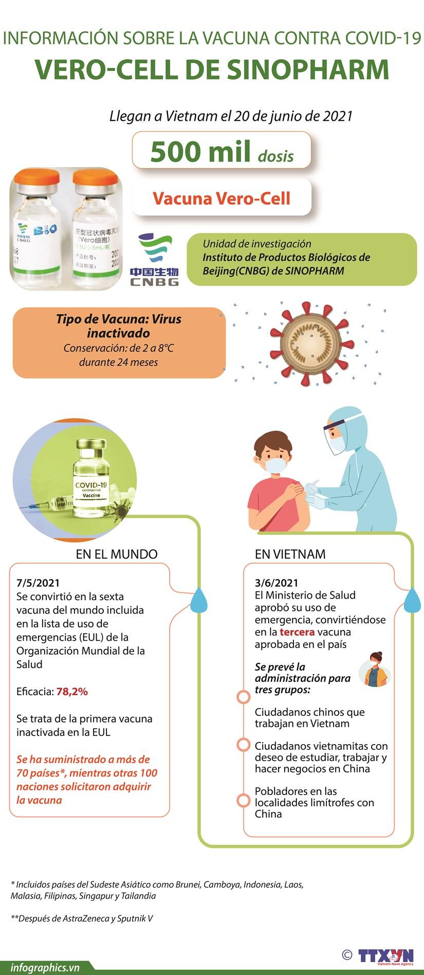 Informacion sobre la vacuna contra COVID-19 VERO-CELL de SINOPHARM hinh anh 1