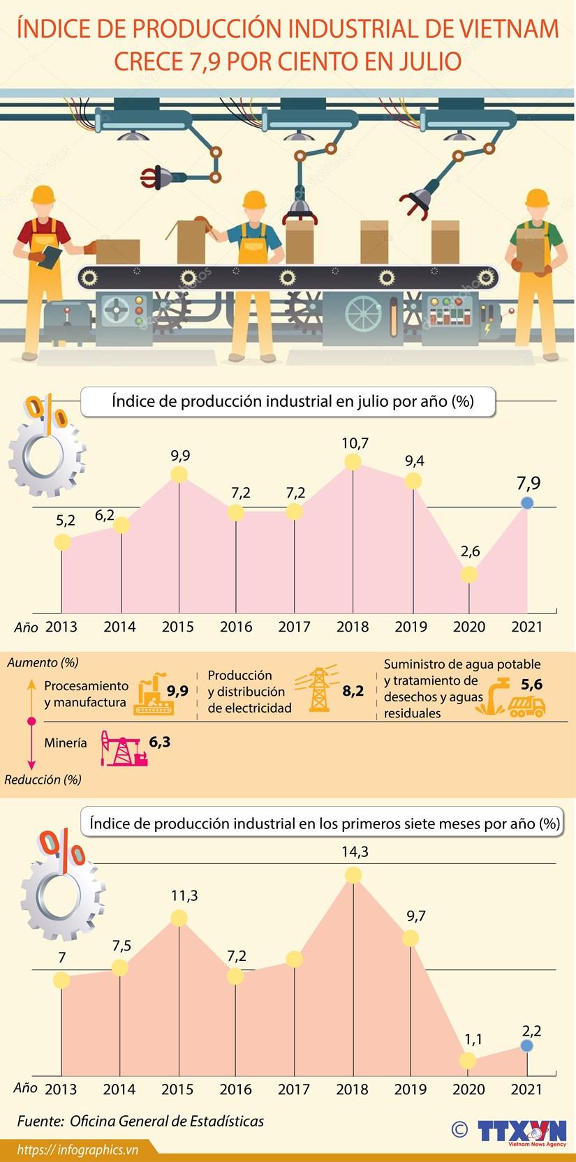 Indice de produccion industrial de Vietnam crece 7,9 por ciento en julio hinh anh 1