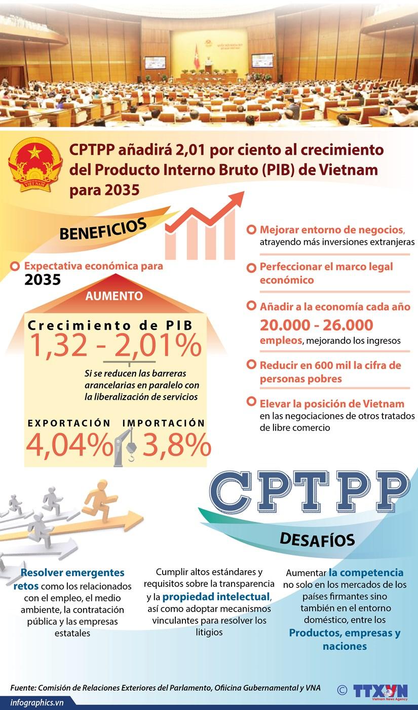 [Infografia] CPTPP anadira 2,01 por ciento al crecimiento del PIB de Vietnam para 2035 hinh anh 1