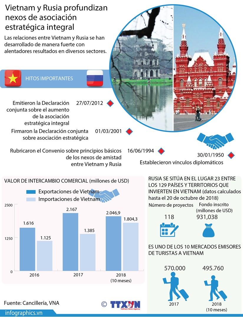[Infografia] Vietnam y Rusia profundizan asociacion estrategica integral hinh anh 1