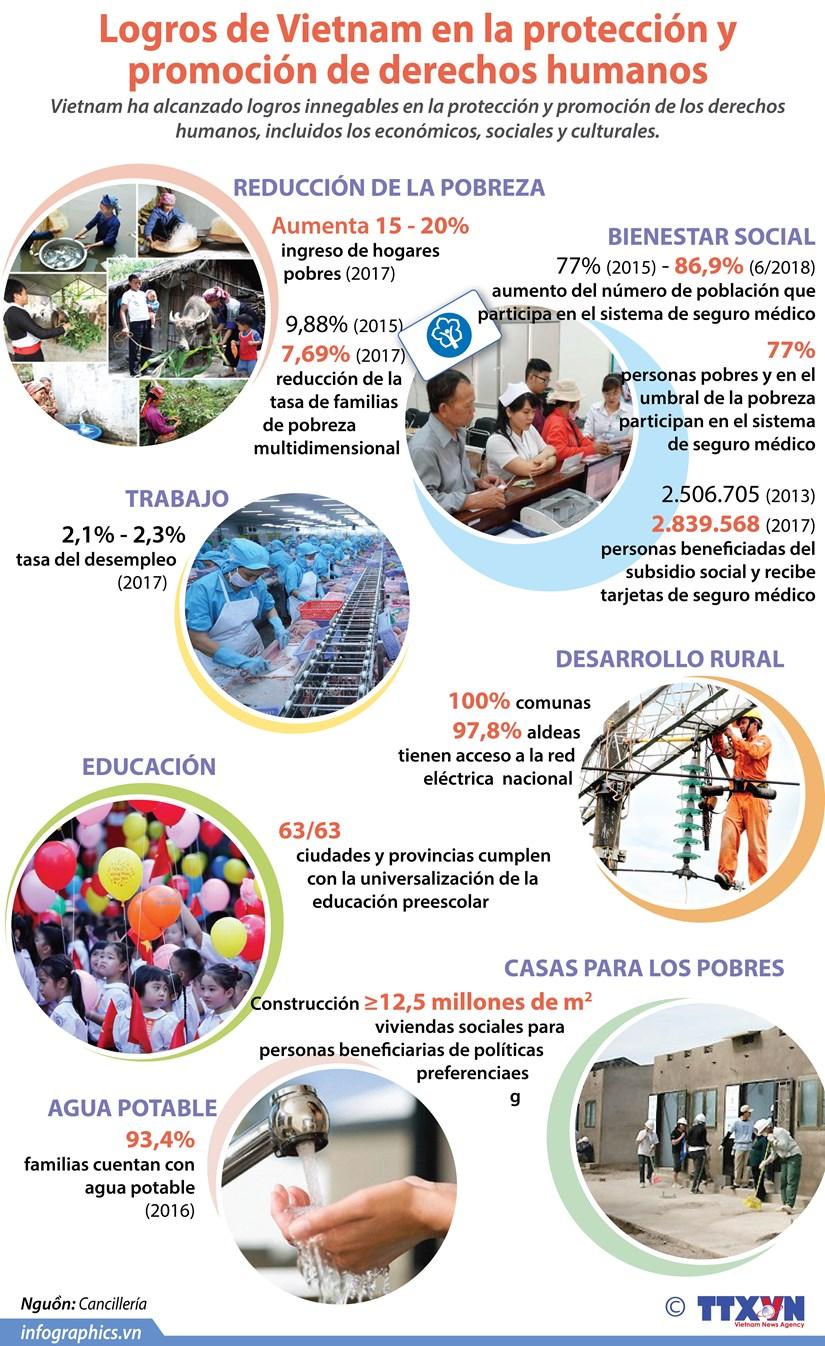 [Infografia] Vietnam alcanza logros en la proteccion de los derechos humanos hinh anh 1