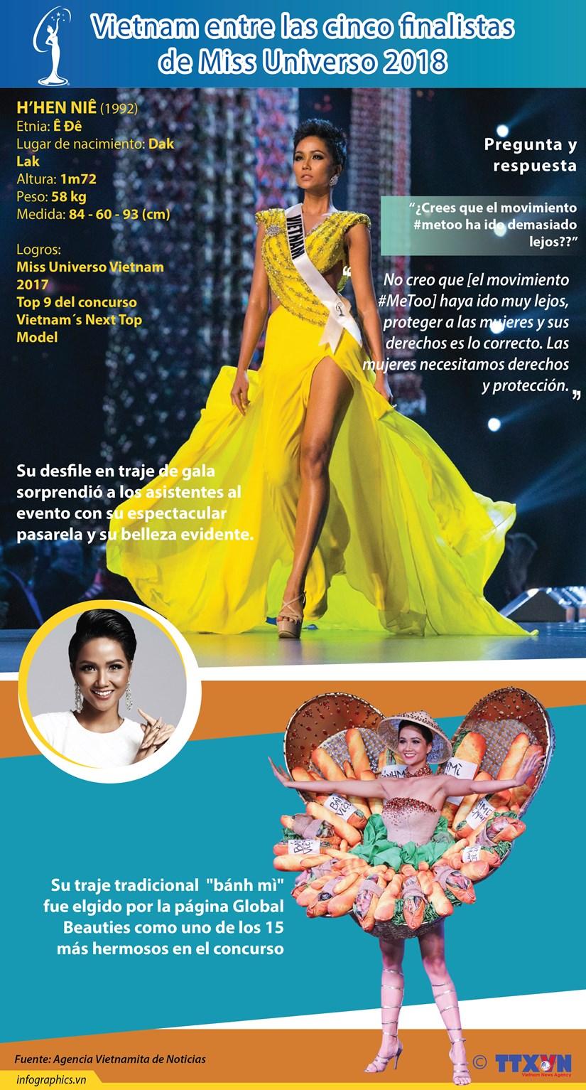 [Infografia] Vietnam entre las cinco finalistas de Miss Universo 2018 hinh anh 1