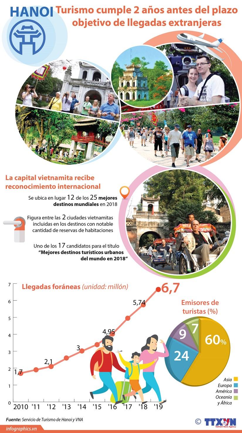 [Infografia] Turismo de Hanoi cumple dos anos antes del plazo objetivo sobre llegadas extranjeras hinh anh 1