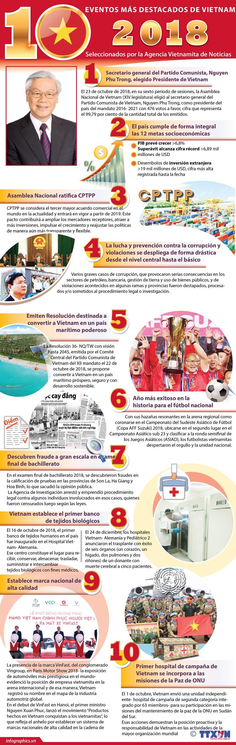 [Info] Los 10 eventos mas destacados de Vietnam en 2018 seleccionados por la VNA hinh anh 1