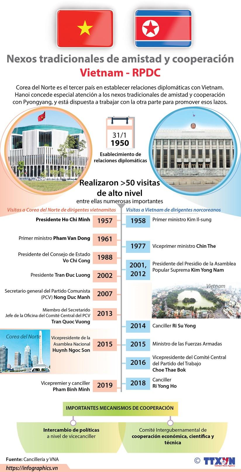 [Infografia] Relaciones tradicionales de amistad y cooperacion Vietnam-RPDC hinh anh 1