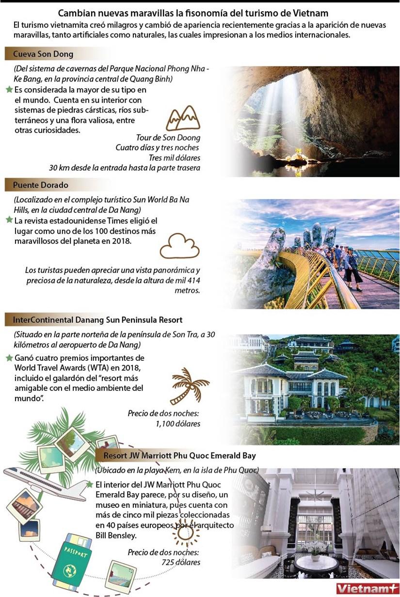 [Infografia] Cambian nuevas maravillas la fisonomia del turismo de Vietnam hinh anh 1