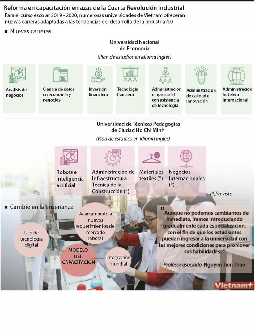 [Info] Reforma en capacitacion en azas de la Cuarta Revolucion Industrial hinh anh 1