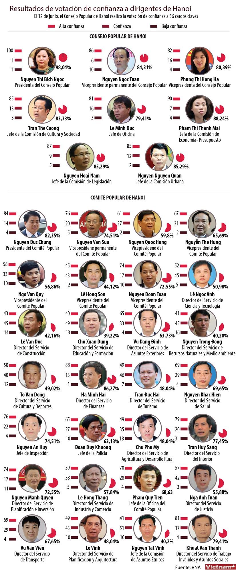 Resultados de la votacion de confianza a dirigentes de Hanoi hinh anh 1