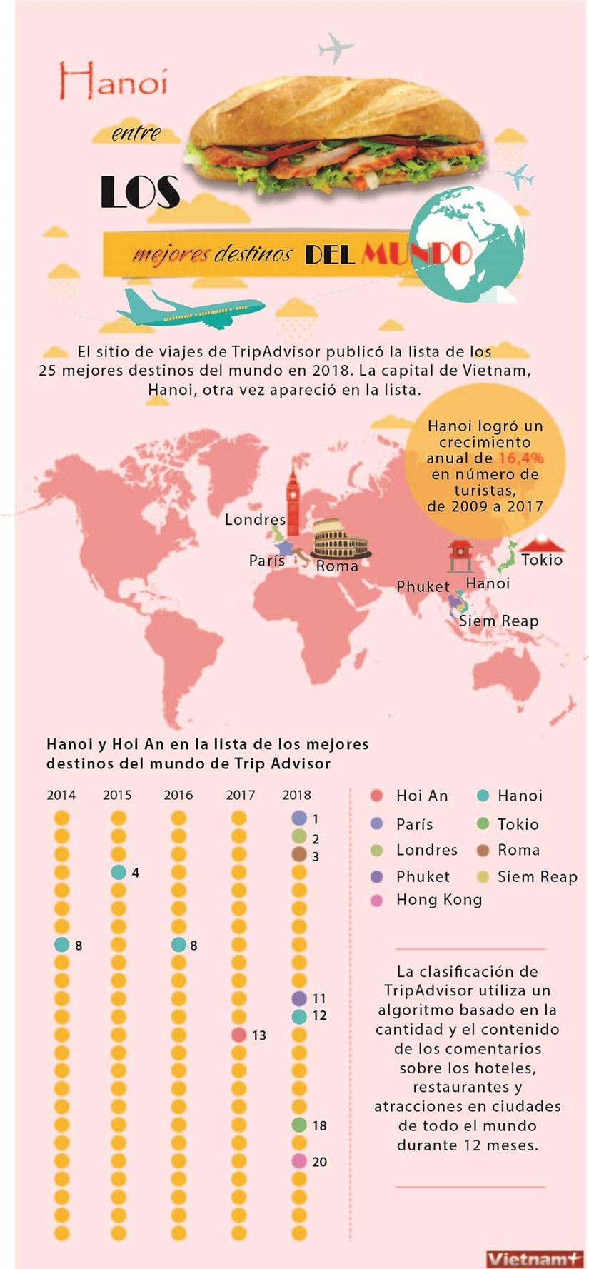 [Info] Hanoi entre los mejores destinos del mundo hinh anh 1