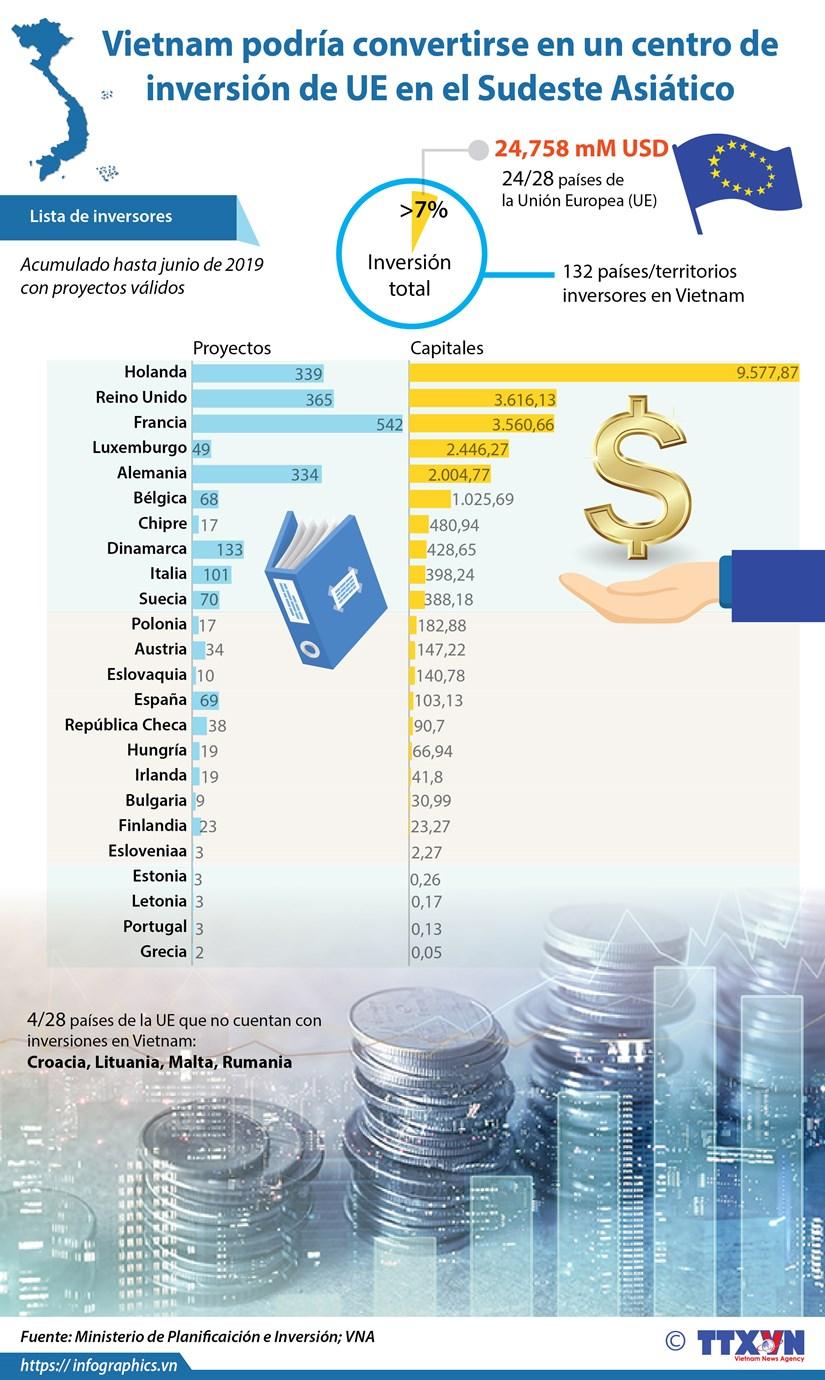[Info] Vietnam podria convertirse en centro de inversion de la UE hinh anh 1