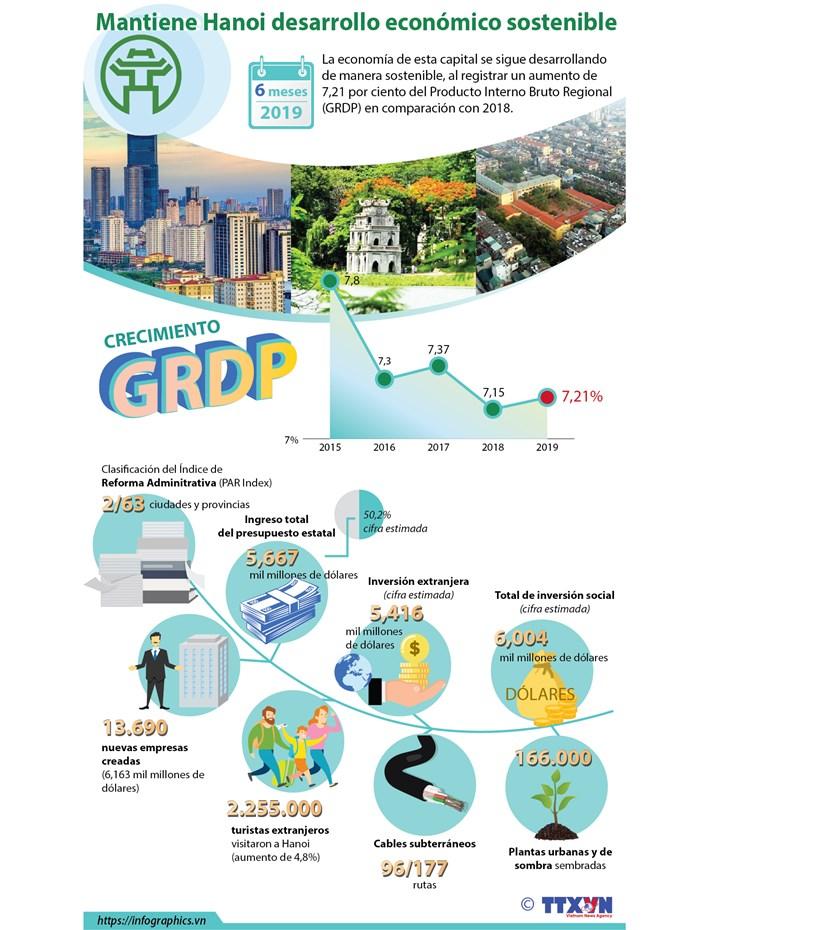 [Info] Mantiene Hanoi desarrollo economico sostenible hinh anh 1