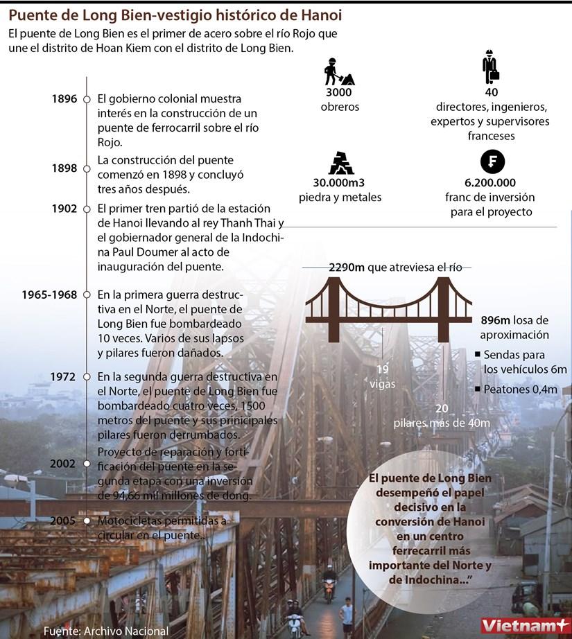 Puente de Long Bien, vestigio historico de Hanoi hinh anh 1