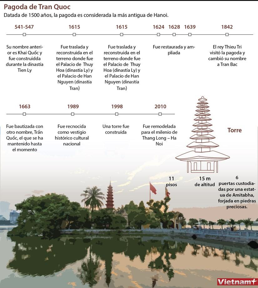 Pagoda de Tran Quoc, destino favorito de los seguidores budistas hinh anh 1