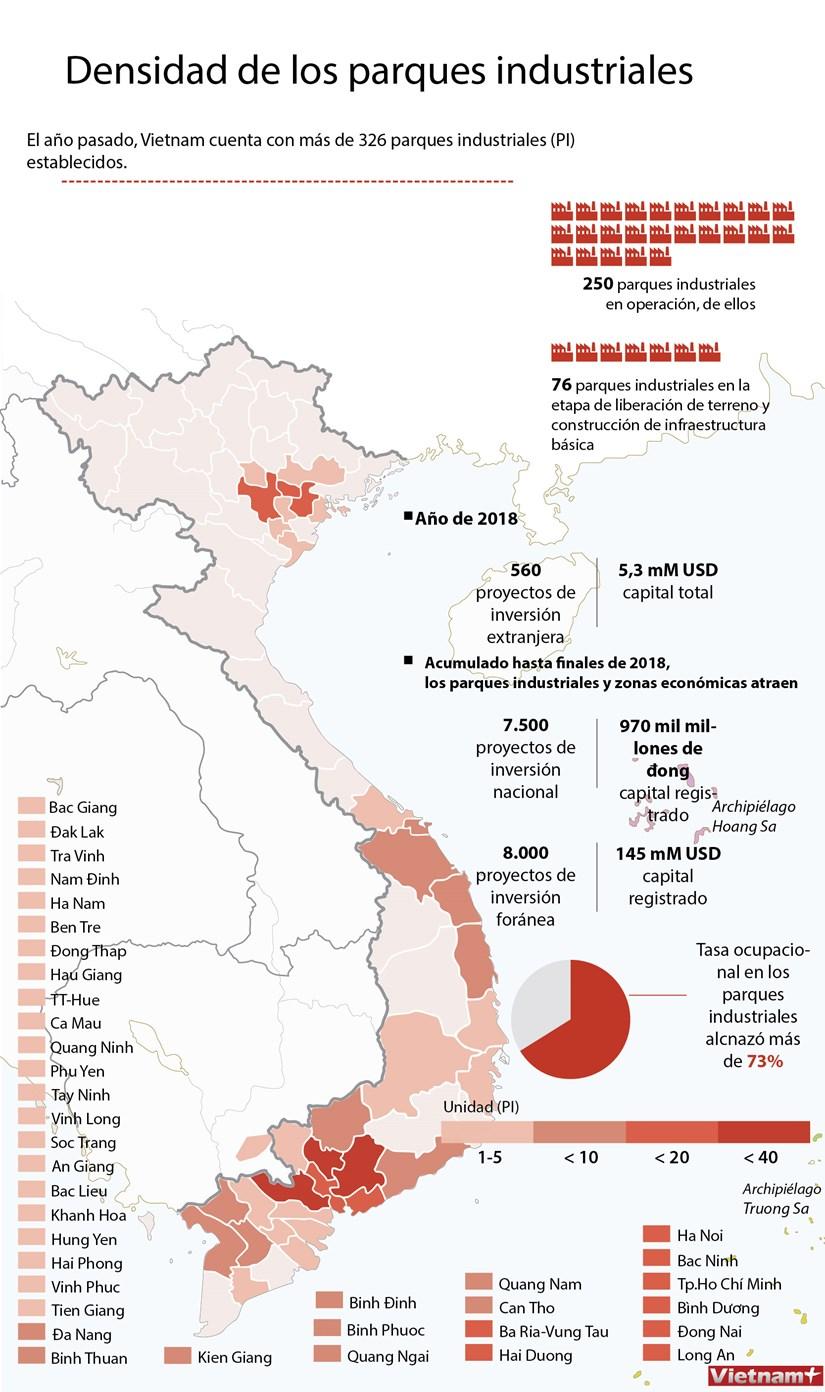 Densidad de los parques industriales en Vietnam hinh anh 1