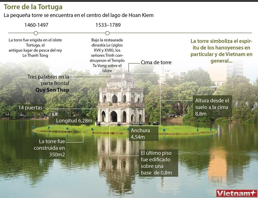La pequena torre en el islote en el centro del lago de Hoan Kiem hinh anh 1